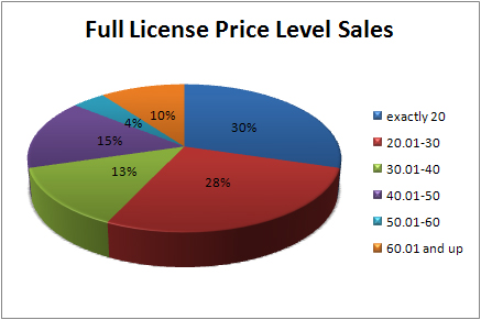full-license-sales
