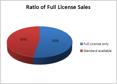 sales-of-full-lic